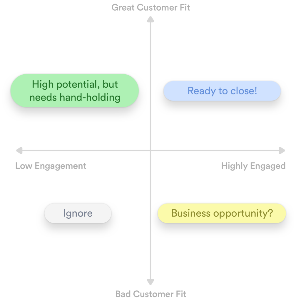 Customer fit vs product usage