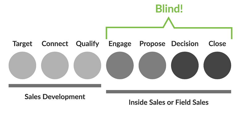 An image describing the blindspots in sales and marketing