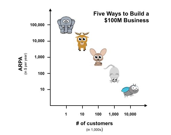 Image illustrating different SaaS sales models in practice.