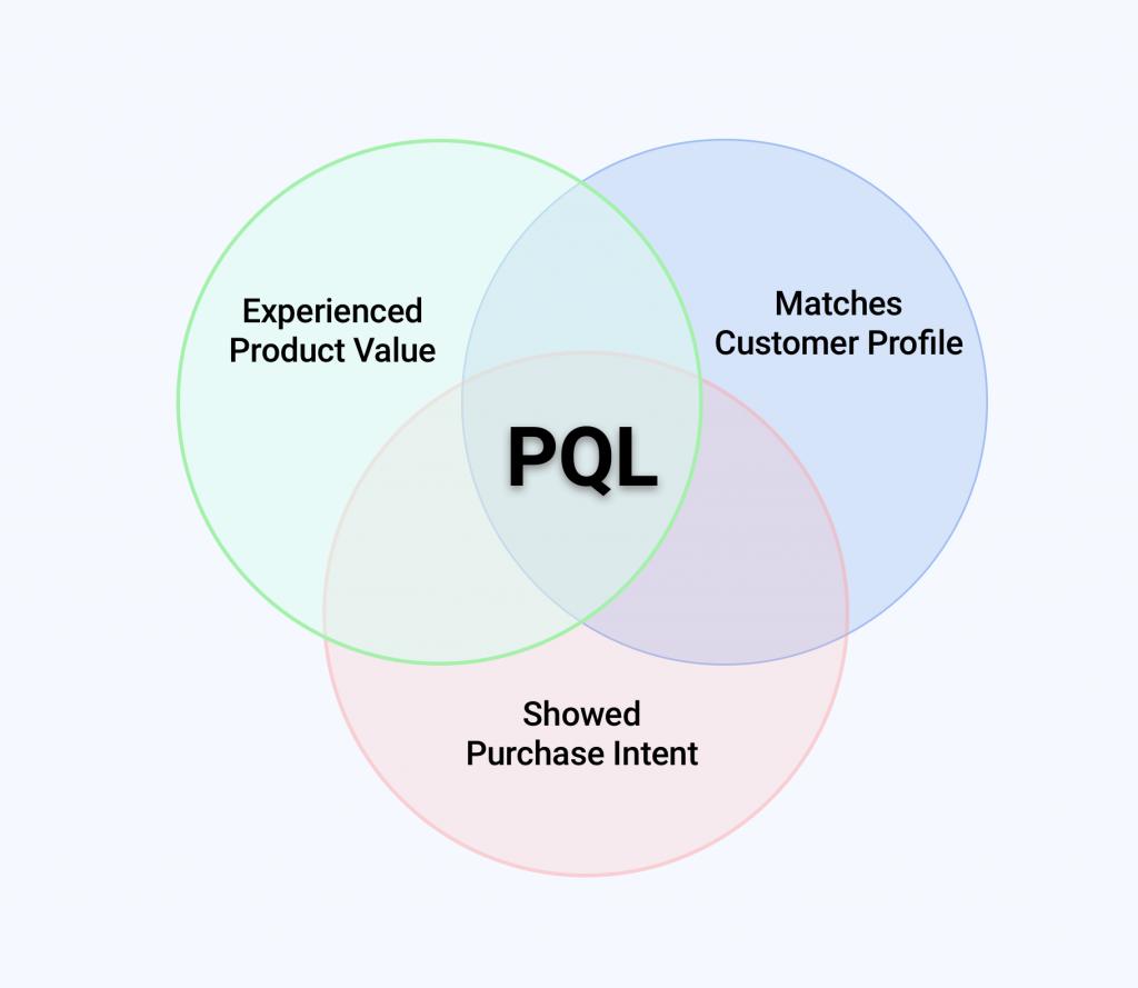 Venn Diagram explaining the PQL methodology