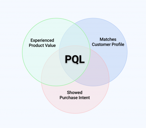 Product Qualified Leads Venn Diagram