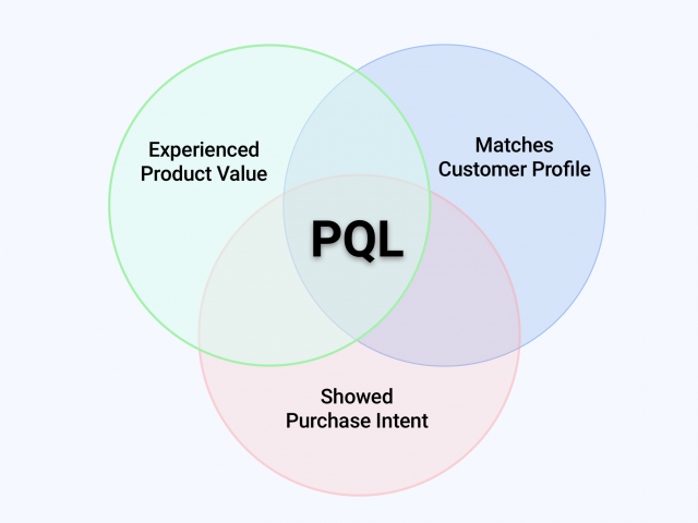 Product Qualified Leads: The Ultimate Guide