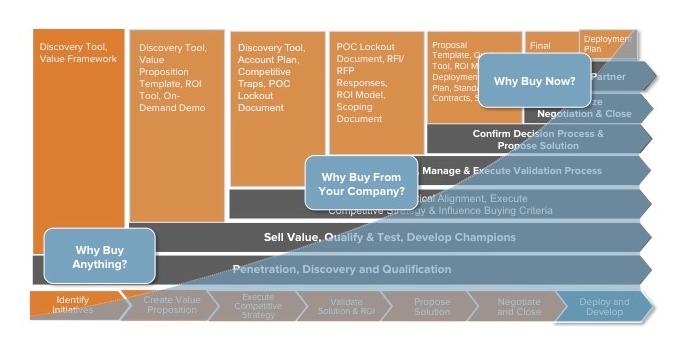 Typical Sales Process (Source: A16Z)