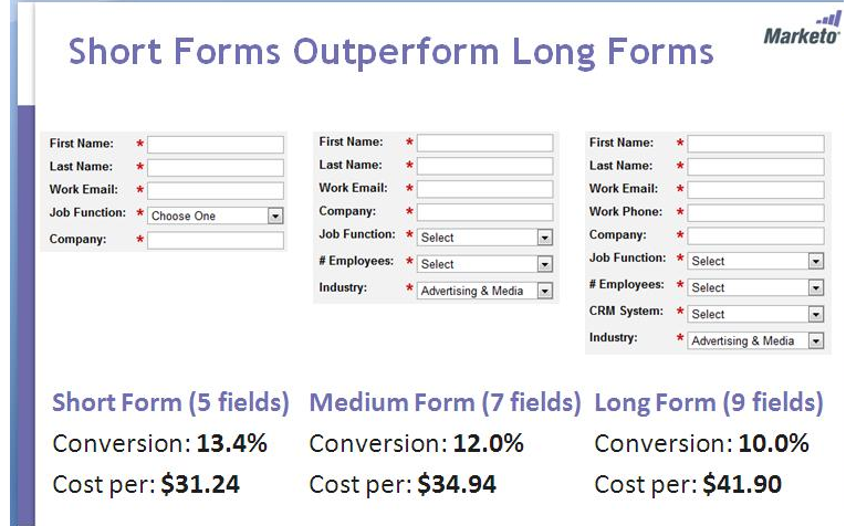 Analysis of conversion rates between short and long survey forms.