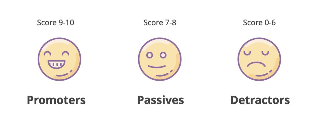 NPS scores