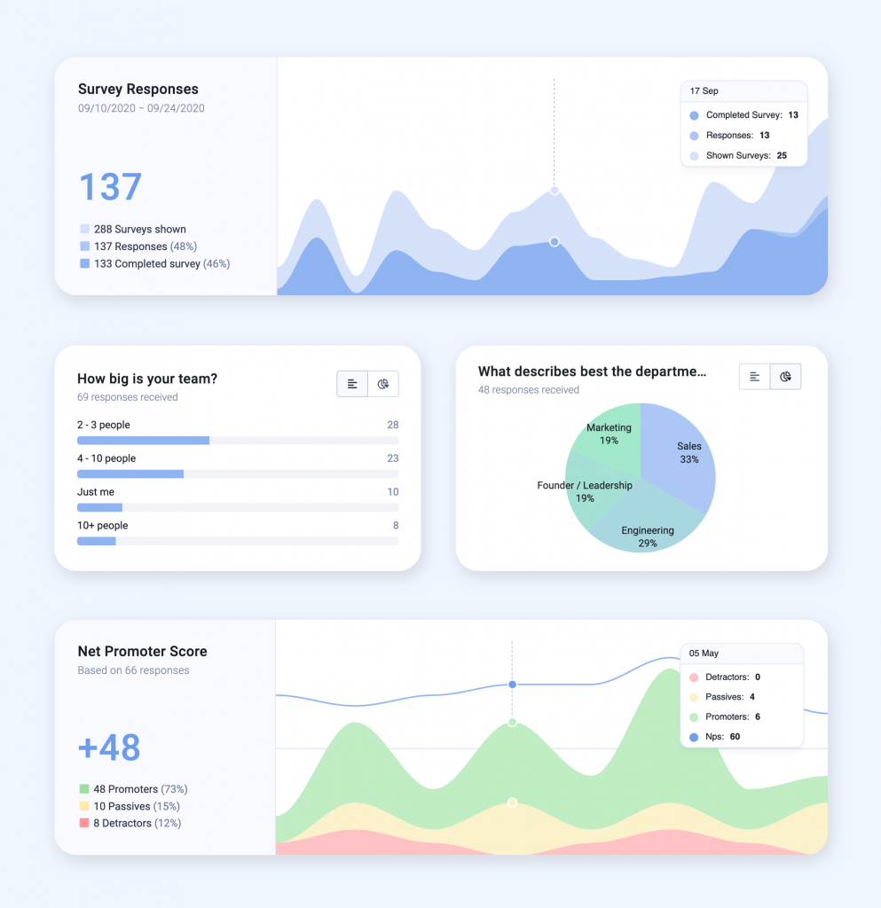 Illustration of dashboard for user surveys